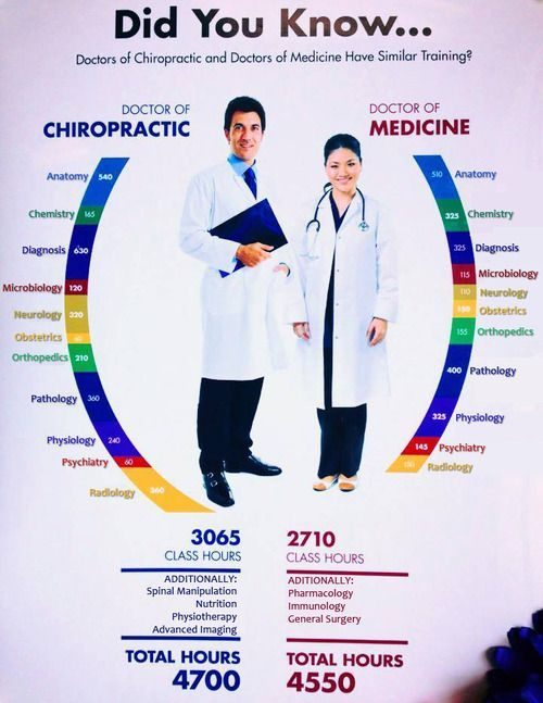 Chiropractor Louisville Colorado