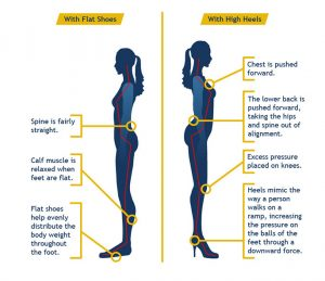 High Heels Good for Posture